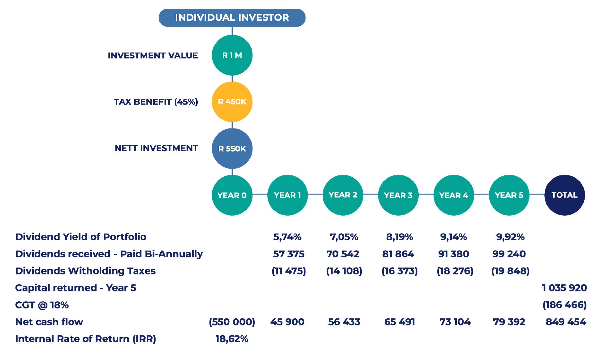 MeTTa Capital: Anticipated Return Profile
