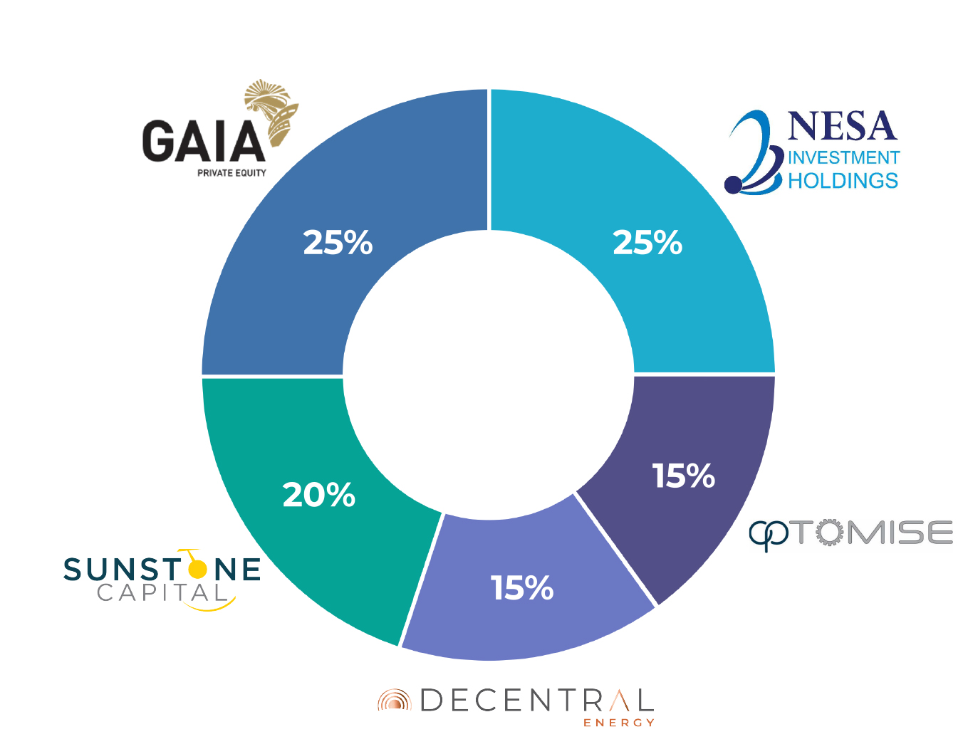 MeTTa Capital - Composition: Holdings as at 28 February 2021